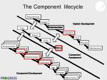 the component lifecycle