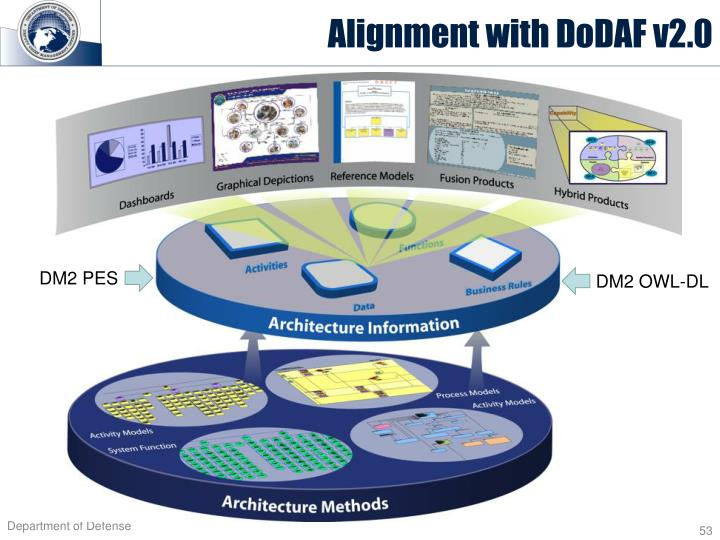 Alignment with DoDAF v2.0