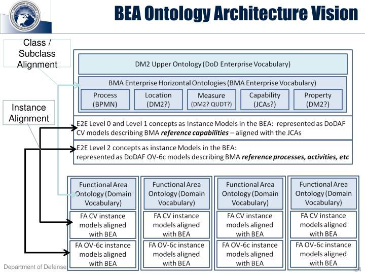 BEA Ontology Architecture Vision