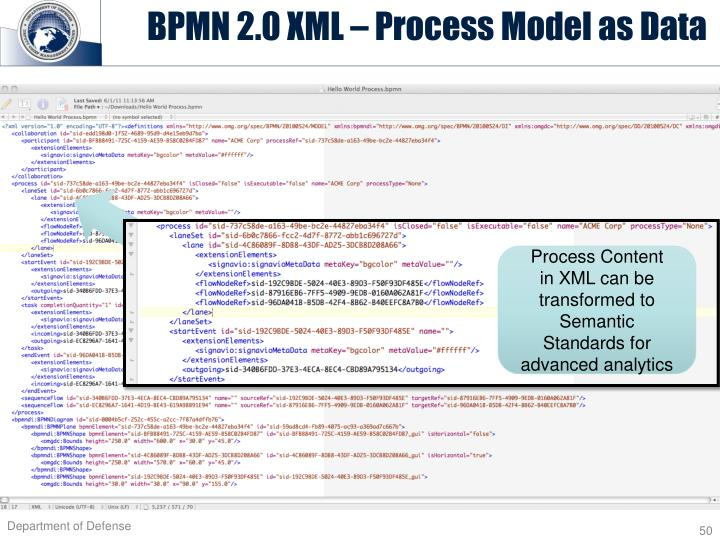 BPMN 2.0 XML – Process Model as Data