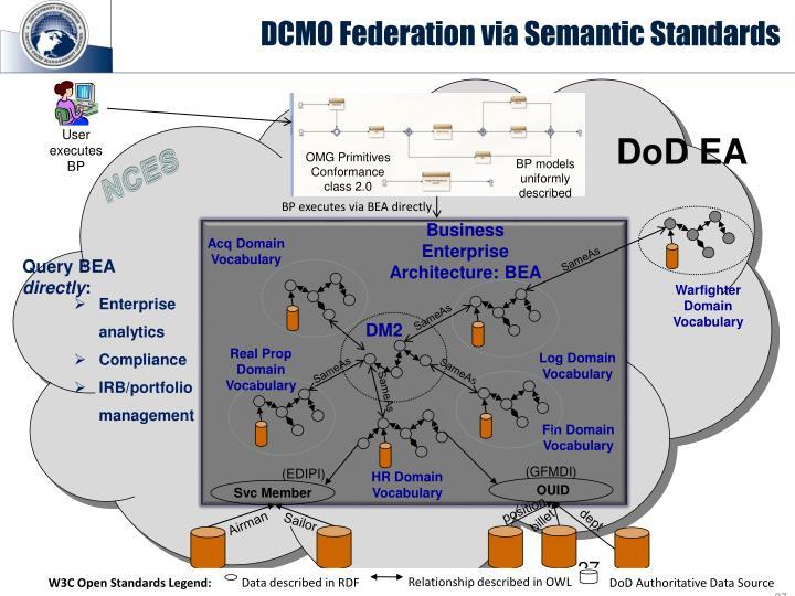 DCMO Federation via