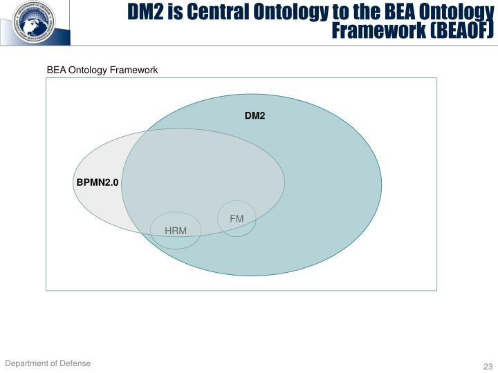 DM2 is Central Ontology to the BEA Ontology Framework (BEAOF