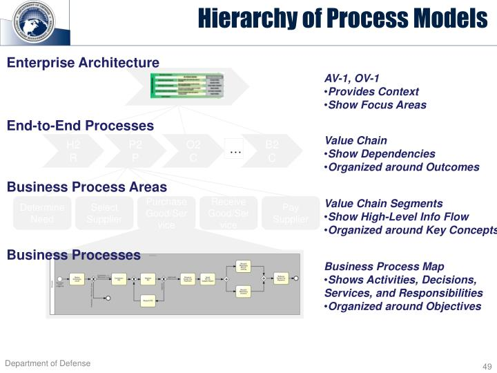 Hierarchy of Process Models