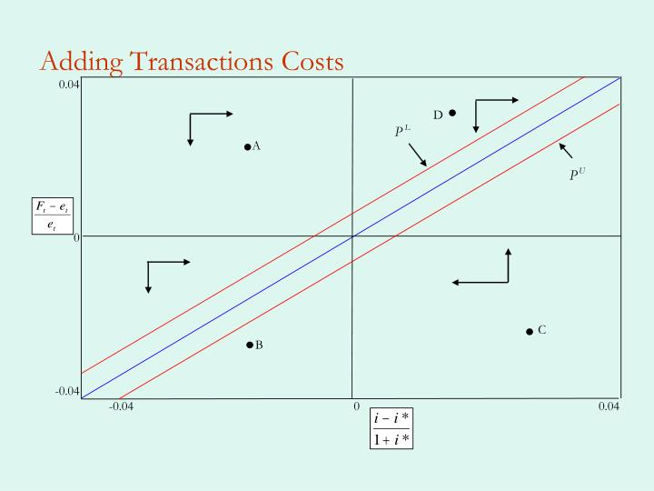 Adding Transactions Costs
