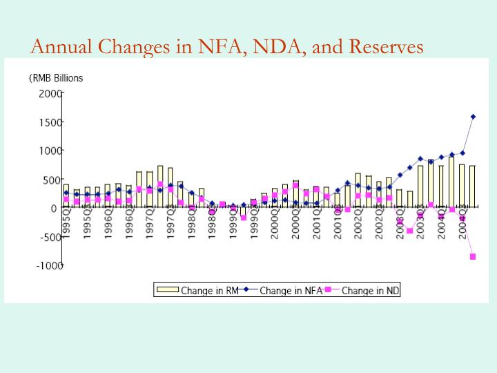 Annual Changes in NFA, NDA, and Reserves
