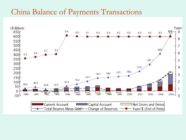 China Balance of Payments Transactions