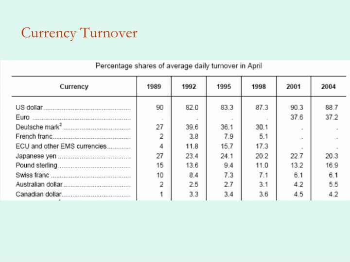 Currency Turnover