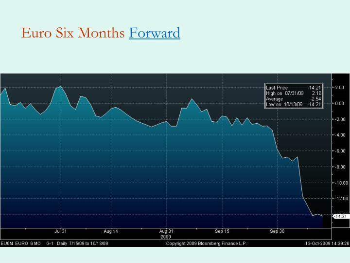 Euro Six Months