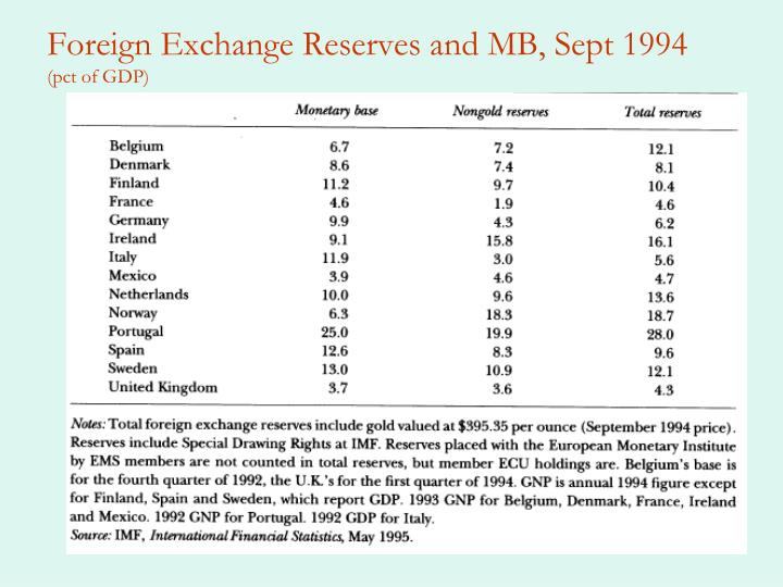 Foreign Exchange Reserves and MB, Sept 1994