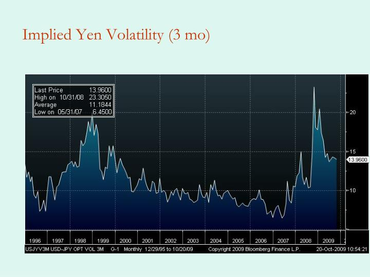 Implied Yen Volatility (3 mo)