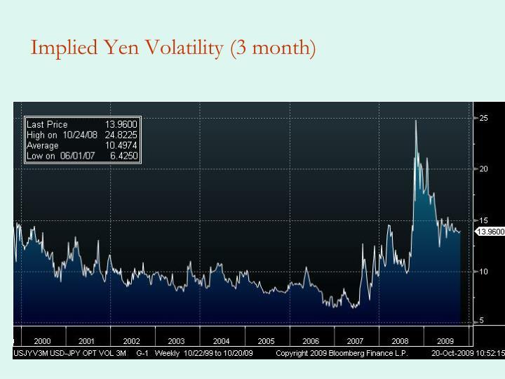 Implied Yen Volatility (3 month)