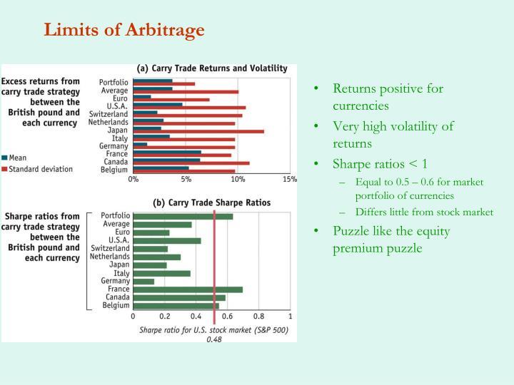 Limits of Arbitrage