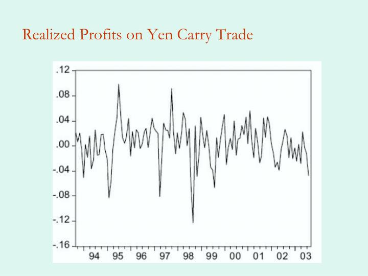 Realized Profits on Yen Carry Trade