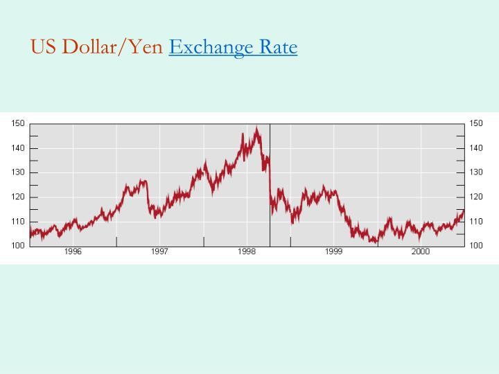 US Dollar/Yen