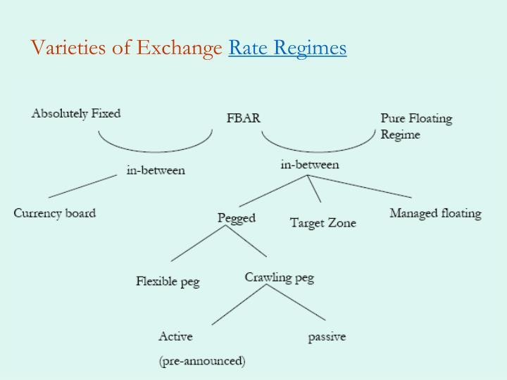 Varieties of Exchange