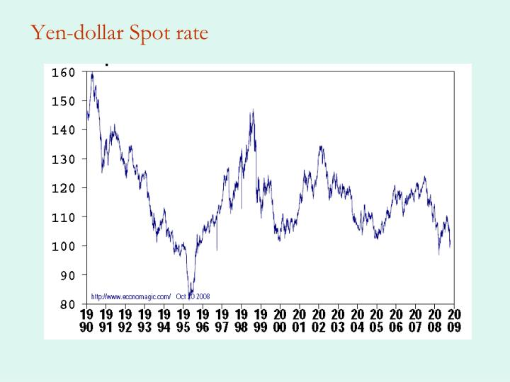 Yen-dollar Spot rate