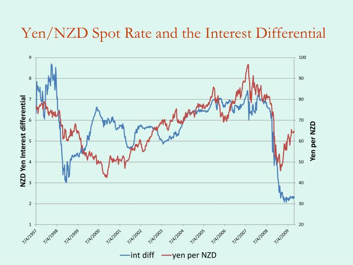 Yen/NZD Spot Rate and the Interest Differential