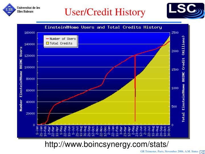 User/Credit History