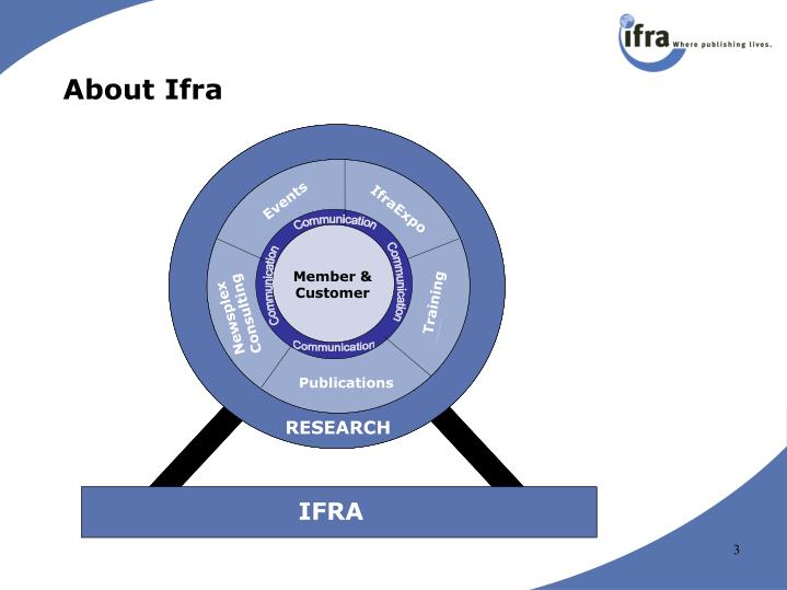 About Ifra