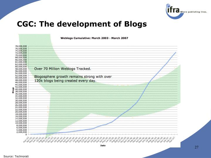 CGC: The development of Blogs