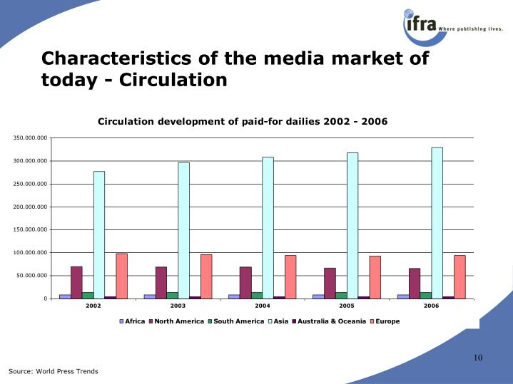 Characteristics of the media market of today - Circulation