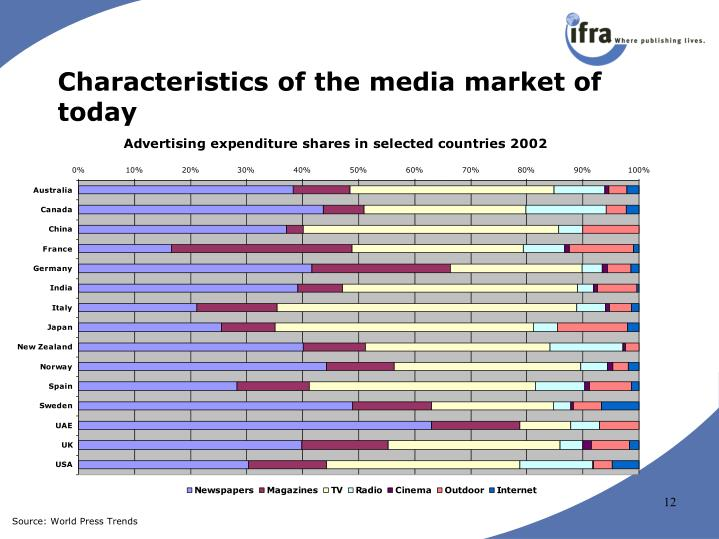 Characteristics of the media market of today