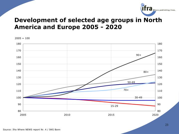 Development of selected age groups in North America and Europe 2005 - 2020