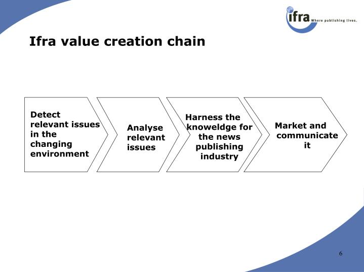 Ifra value creation chain
