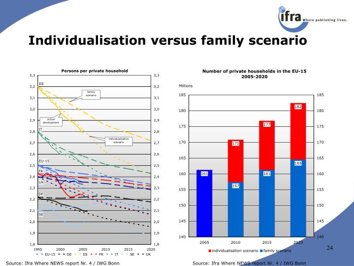 Individualisation versus family scenario
