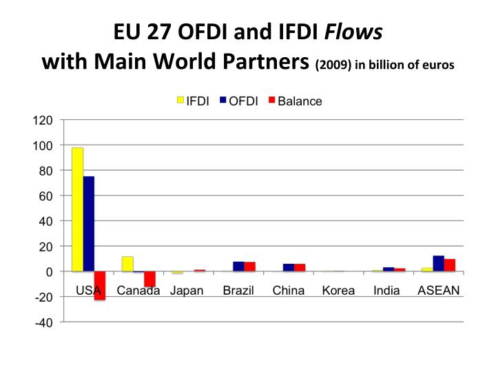 EU 27 OFDI and IFDI