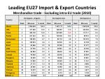 leading eu27 import export countries merchandise trade excluding intra eu trade 2010