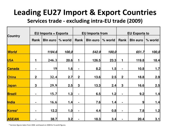 Leading EU27 Import & Export Countries
