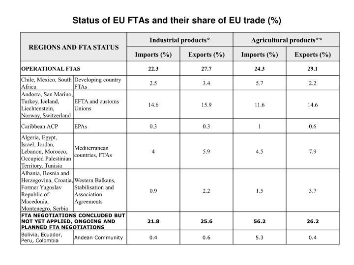 Status of EU FTAs and their share of EU trade (%)