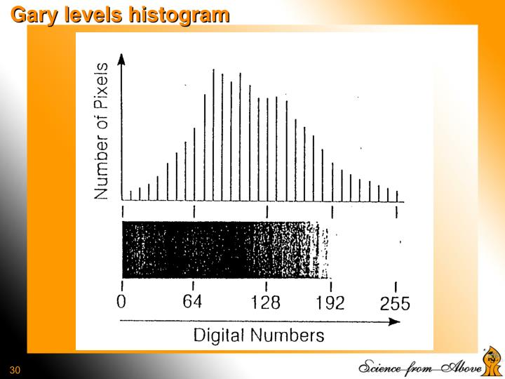 Gary levels histogram