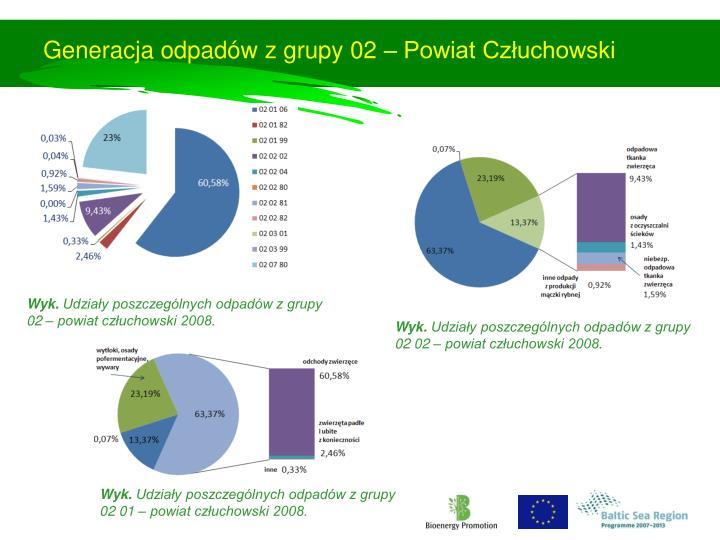 Generacja odpadów z grupy 02 – Powiat Człuchowski