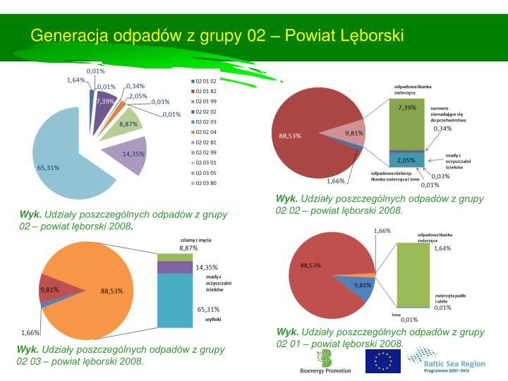 Generacja odpadów z grupy 02 – Powiat Lęborski