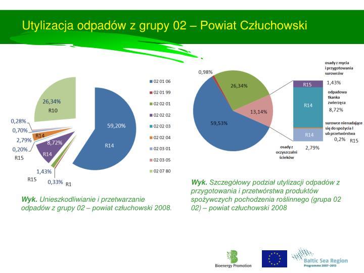 Utylizacja odpadów z grupy 02 – Powiat Człuchowski