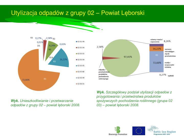 Utylizacja odpadów z grupy 02 – Powiat Lęborski