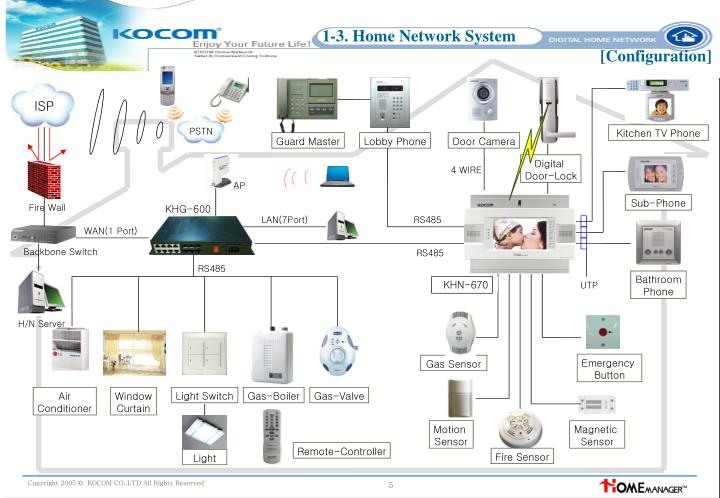1-3-home-network-system-configuration-n  Way Motion Sensor Wall Switch Wiring Diagram on sensor switch diagram, motion light wiring diagram, 3 pole light switch wiring diagram, 3-way motion switch wiring, leviton 4 way switch diagram,