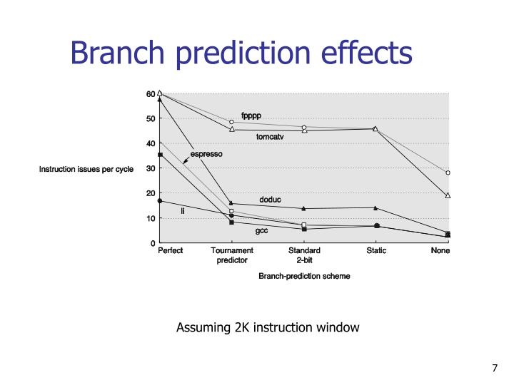 Branch prediction effects