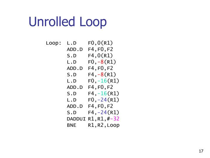 Unrolled Loop