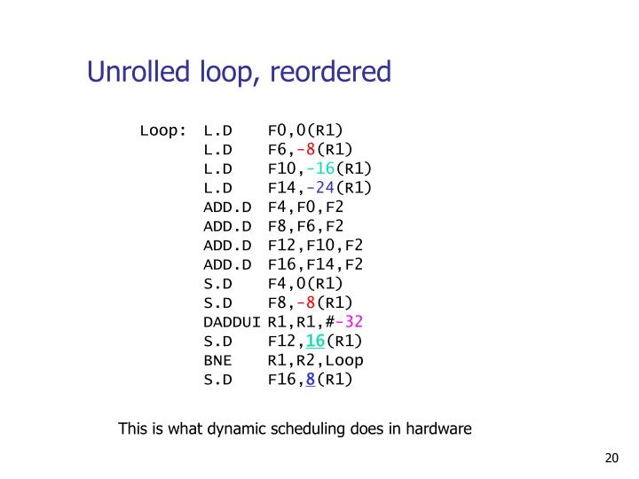 Unrolled loop, reordered