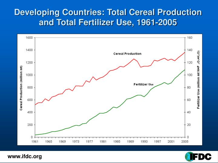Developing Countries: Total Cereal Production and Total Fertilizer Use, 1961-2005