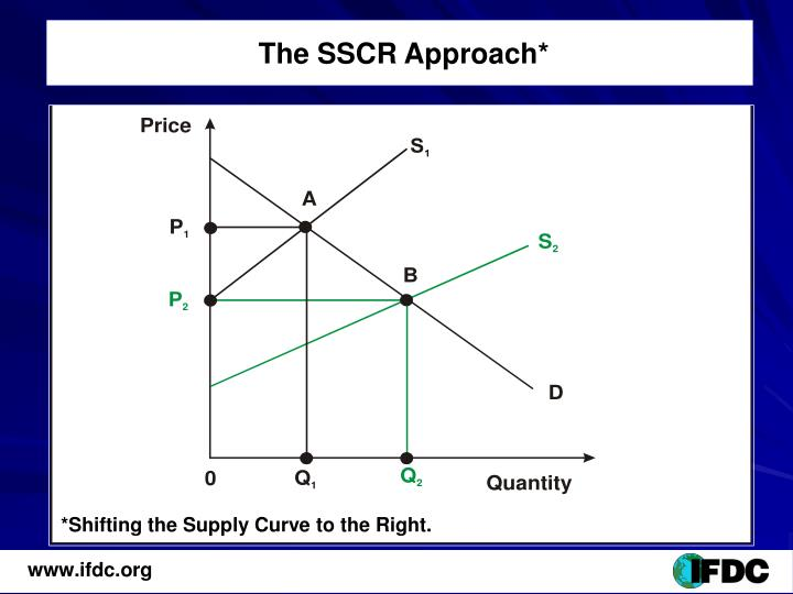 The SSCR Approach*