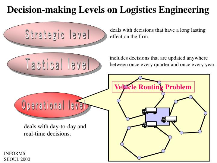 Decision-making Levels on Logistics Engineering