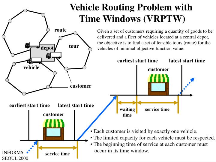 Vehicle Routing Problem with