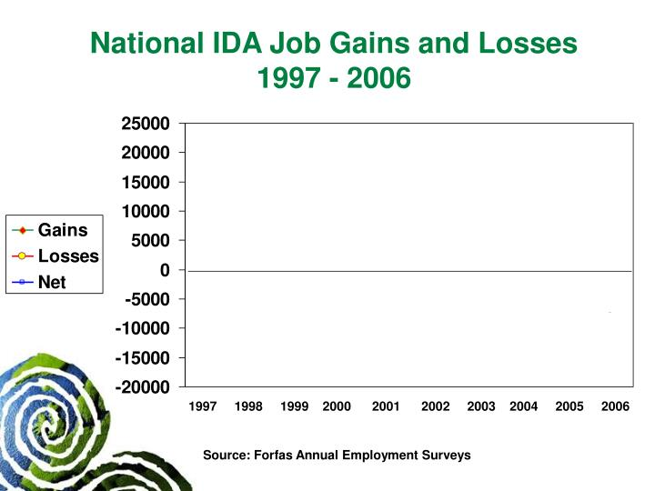 National IDA Job Gains and Losses 1997 - 2006