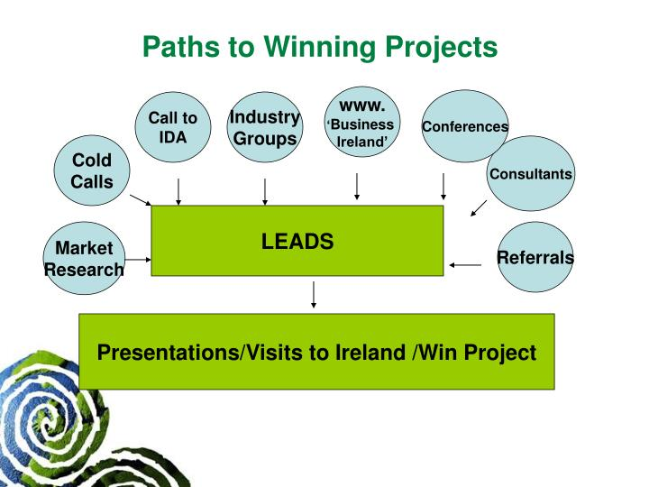 Paths to Winning Projects