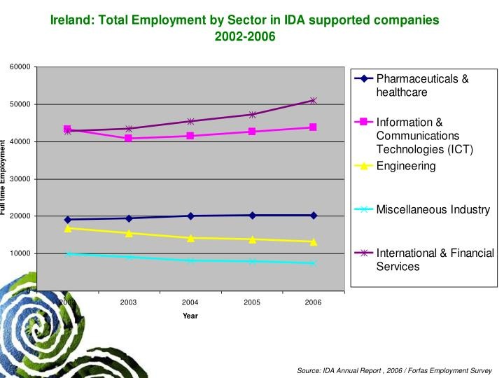 Source: IDA Annual Report , 2006 / Forfas Employment Survey