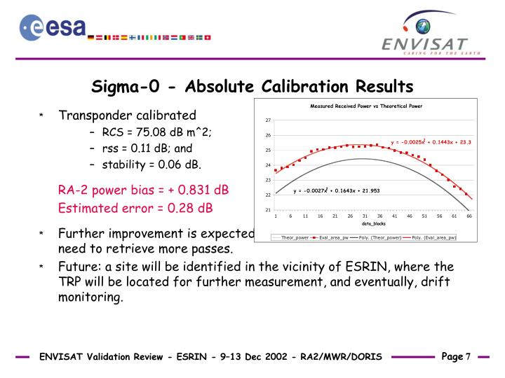 Sigma-0 - Absolute Calibration Results